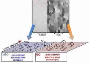 Oriented and Non Oriented electrical steel crystal structure
